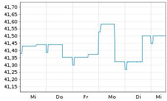 Chart Allianz PIMCO Int.Rentenfonds Inhaber-An. A (EUR) - 1 Woche