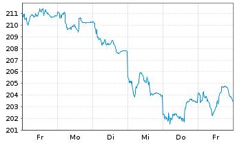 Chart All.RCM Vermögensb.Deutschland - 1 Woche