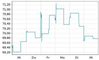 Chart Allianz RCM Fonds Japan Inhaber-Anteile A (EUR) - 1 Woche