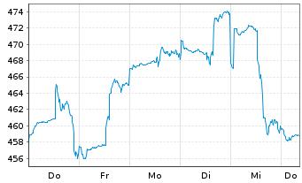 Chart Allianz RCM Informationstechn. - 1 Woche