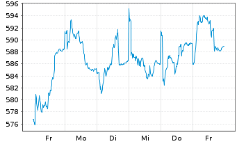 Chart Allianz RCM Fonds Schweiz Inhaber-Anteile A (EUR) - 1 Woche