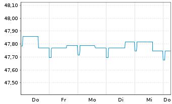 Chart Allianz Europazins Inhaber-Anteile A (EUR) - 1 Woche