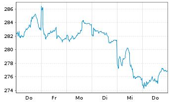 Chart Allianz RCM Nebenwerte Deu. - 1 Woche