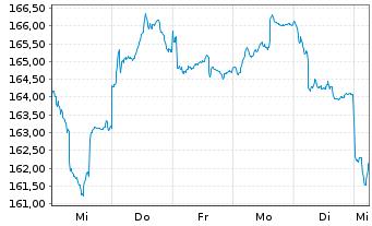 Chart Allianz RCM Wachstum Europa Inhaber-Anteile A - 1 Woche