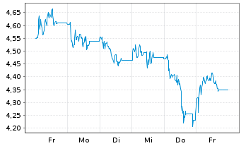 Chart BP PLC Shares (Dt. Zert.) DL -,25 - 1 Woche
