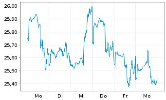 Chart Ve-RI Listed Infrastructure Inhaber-Anteile R - 1 Woche