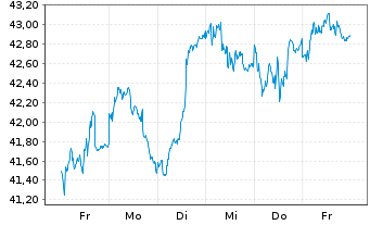 Chart Köln-Aktienfonds Deka o.A. Inhaber-Anteile - 1 Woche