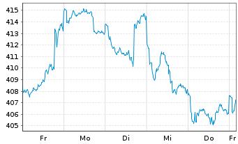 Chart Astra-Fonds Inhaber-Anteile - 1 Woche
