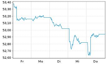 Chart AXA Defensiv Invest Inhaber-Anteile - 1 Woche