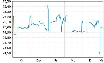 Chart AXA Wachstum Invest Inhaber-Anteile - 1 Woche
