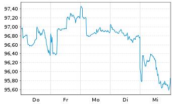 Chart AXA Chance Invest Inhaber-Anteile - 1 Woche