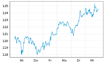 Chart Allianz RCM Wachstum Euroland - 1 Woche