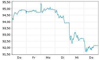 Chart First Private Europa Akt. ULM  Inhaber-Anteile - 1 Woche