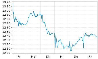 Chart Nordex AG - 1 Woche