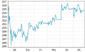 Chart MTU Aero Engines AG - 1 Woche