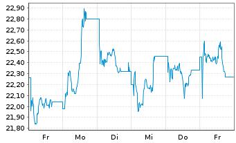 Chart Deutsche Wohnen SE - 1 Woche
