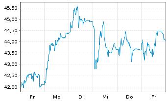 Chart VERBIO Vereinigt.BioEnergie AG - 1 Woche