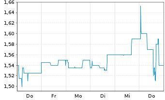 Chart Accentro Real Estate AG - 1 Woche