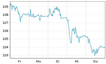 Chart Gerresheimer AG - 1 Woche
