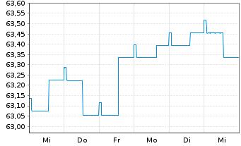 Chart Aramea Balanced Convertible - 1 Woche