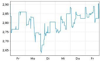 Chart Advanced Blockchain AG - 1 Woche