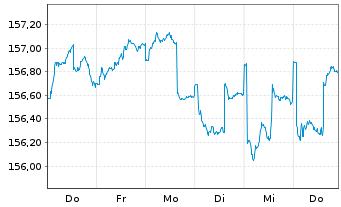 Chart Aramea Rendite Plus - 1 Woche