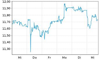 Chart Hamburger Hafen u. Logistik AG - 1 Woche