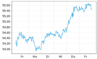 Chart Deut. Börse Commodities GmbH Xetra-Gold - 1 Week