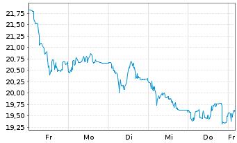 Chart VARTA AG - 1 Woche