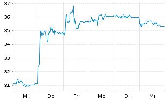 Chart AIXTRON SE - 1 Woche