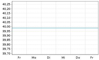 Chart ACATIS ifK Value Renten UI Inhaber-Anteile A - 1 Woche
