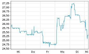 Chart technotrans SE - 1 Woche