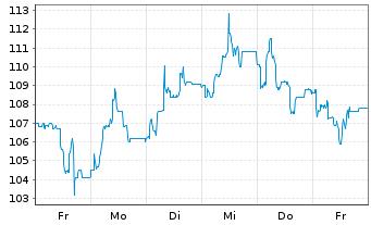 Chart adesso AG - 1 Woche