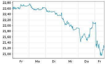 Chart freenet AG - 1 Woche