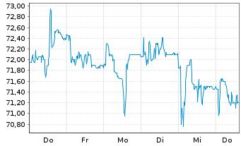 Chart Hella KGaA Hueck & Co. - 1 Woche