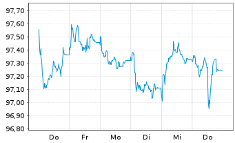 Chart Allianz SE FLR-Sub.Anl.v.2015(2025/2045) - 1 Woche