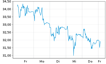 Chart HelloFresh SE - 1 Woche