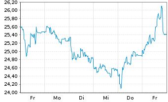 Chart GRENKE AG - 1 Woche
