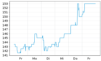 Chart Shareholder Value Beteilig.AG - 1 Woche