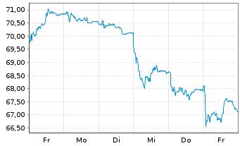 Chart Brenntag AG - 1 Woche