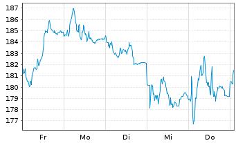Chart adidas AG - 1 Woche