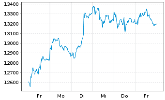 Chart DAX®-Stocks - 1 Week