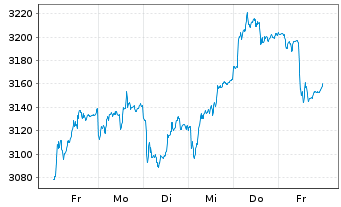 Chart TecDAX®-Stocks - 1 Week