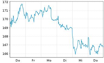 Chart Apus Capital Revalue Fonds Inhaber-Anteile - 1 Woche