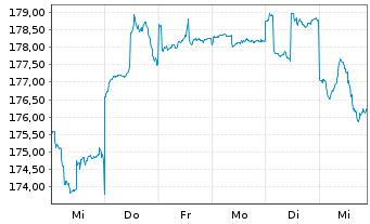 Chart ACATIS Datini Valueflex Fonds Inhaber-Anteile B - 1 Woche
