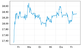 Chart NORMA Group SE - 1 Woche