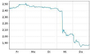 Chart Telefónica Deutschland Hldg AG - 1 Woche