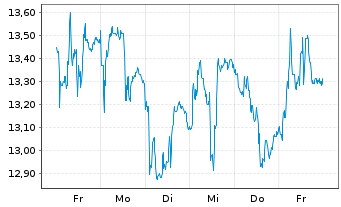 Chart SÜSS MicroTec SE - 1 Woche