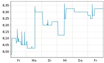 Chart artnet AG - 1 Woche