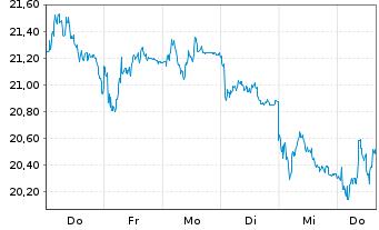 Chart Vonovia SE - 1 Woche